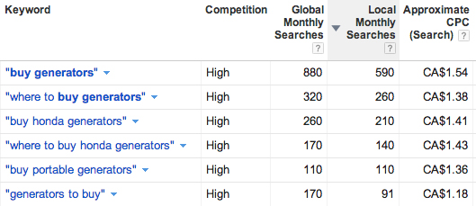 Testing Internet Business Ideas: Google Keyword Tool Results